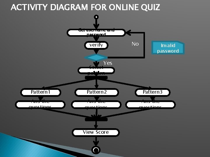 ACTIVITY DIAGRAM FOR ONLINE QUIZ Get username and password No verify Invalid password Yes