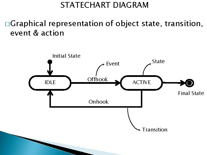 STATECHART DIAGRAM � Graphical representation of object state, transition, event & action Initial State