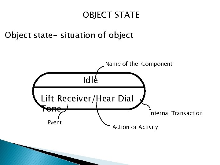 OBJECT STATE Object state- situation of object Name of the Component Idle Lift Receiver/Hear