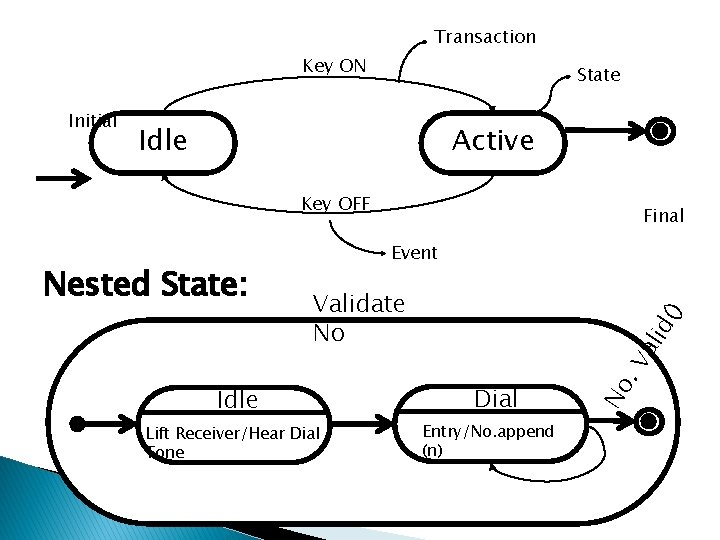 Transaction Key ON Initial State Idle Active Key OFF Event Lift Receiver/Hear Dial Tone