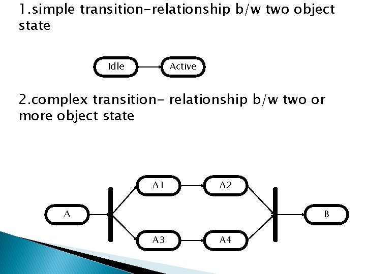 1. simple transition-relationship b/w two object state Idle Active 2. complex transition- relationship b/w