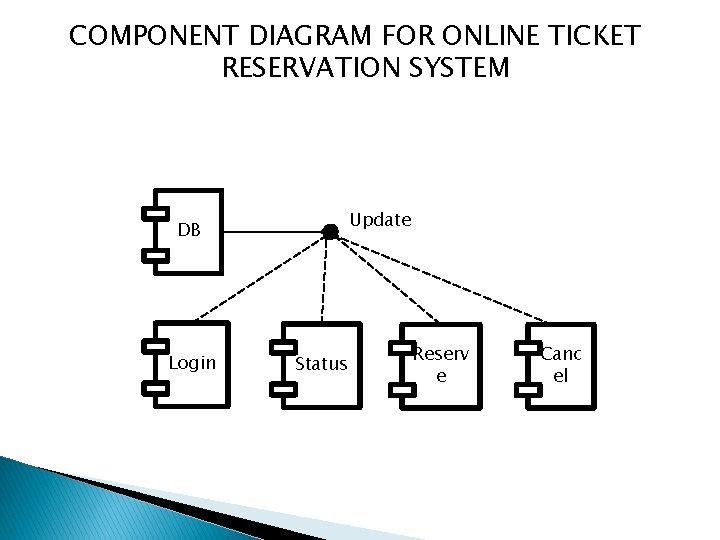 COMPONENT DIAGRAM FOR ONLINE TICKET RESERVATION SYSTEM Update DB Login Status Reserv e Canc