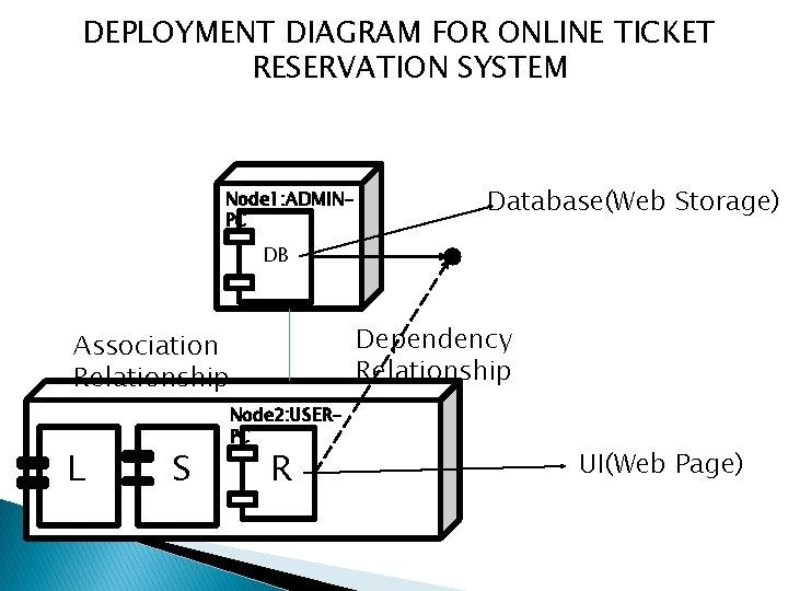 DEPLOYMENT DIAGRAM FOR ONLINE TICKET RESERVATION SYSTEM Node 1: ADMINPC Database(Web Storage) DB Dependency