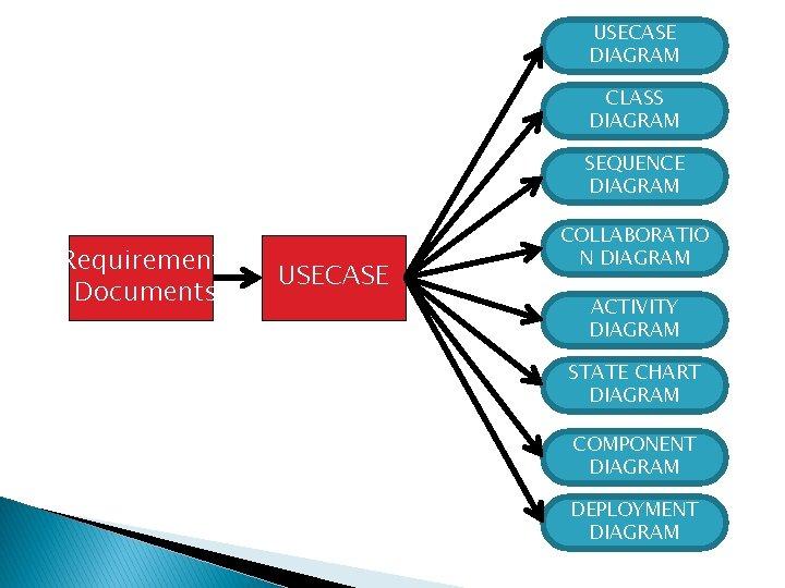 USECASE DIAGRAM CLASS DIAGRAM SEQUENCE DIAGRAM Requirement Documents USECASE COLLABORATIO N DIAGRAM ACTIVITY DIAGRAM