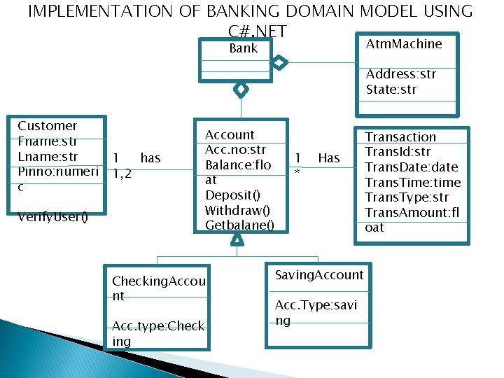 IMPLEMENTATION OF BANKING DOMAIN MODEL USING C#. NET Atm. Machine Bank Address: str State: