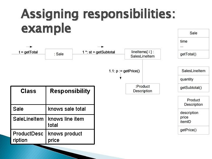 Assigning responsibilities: example Class Sale Responsibility knows sale total Sale. Line. Item knows line