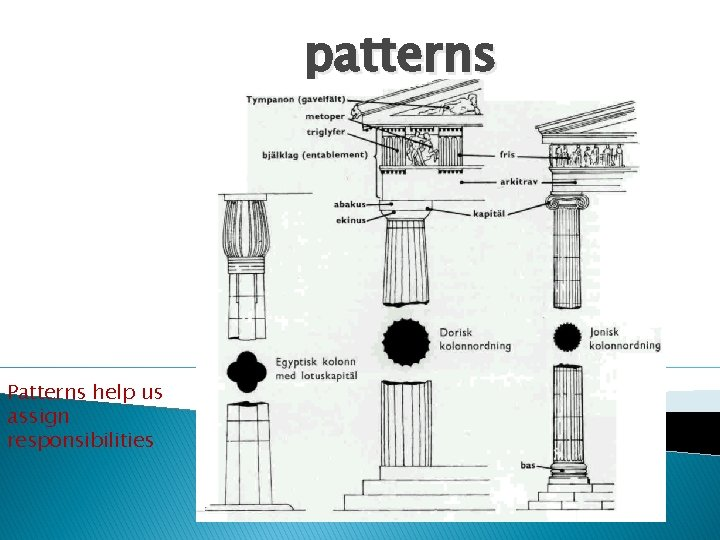 patterns Patterns help us assign responsibilities