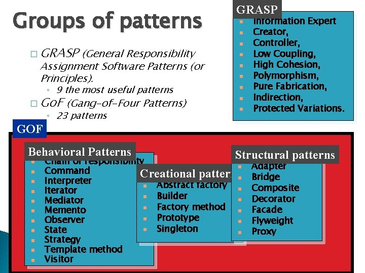 Groups of patterns � GRASP (General Responsibility Assignment Software Patterns (or Principles). ◦ 9