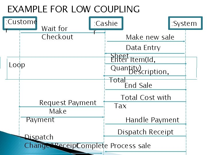 EXAMPLE FOR LOW COUPLING : Custome Wait for r Checkout : Cashie r :