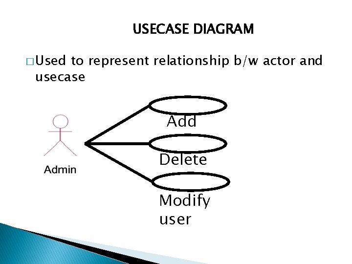 USECASE DIAGRAM � Used to represent relationship b/w actor and usecase Add user Delete
