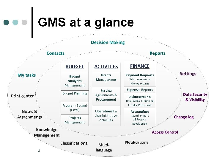 GMS at a glance 2