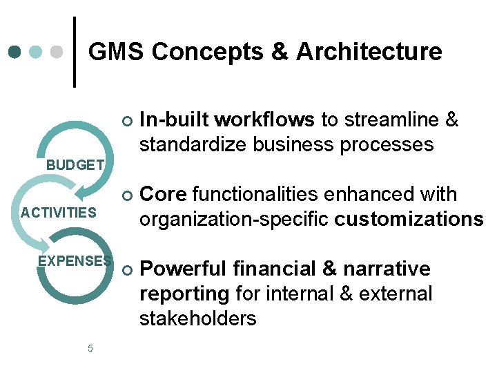 GMS Concepts & Architecture ¢ In-built workflows to streamline & standardize business processes ¢