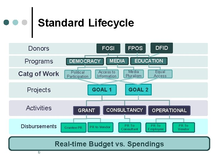 Standard Lifecycle Donors FOSI Programs DEMOCRACY Catg of Work Projects MEDIA Access to Information