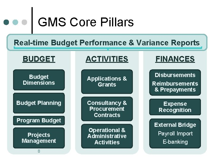 GMS Core Pillars Real-time Budget Performance & Variance Reports BUDGET ACTIVITIES Budget Dimensions Applications