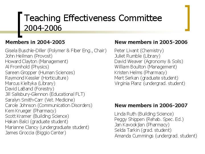 Teaching Effectiveness Committee 2004 -2006 Members in 2004 -2005 New members in 2005 -2006
