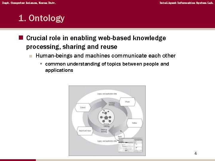 Dept. Computer Science, Korea Univ. Intelligent Information System Lab. 1. Ontology n Crucial role