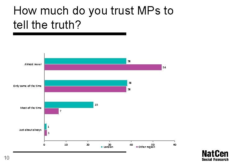 How much do you trust MPs to tell the truth? 38 Almost never 54