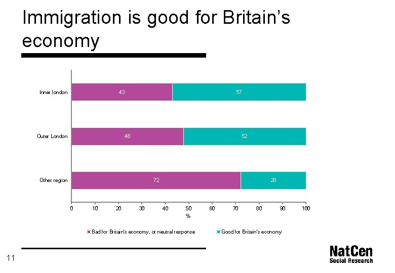 Immigration is good for Britain's economy Inner london 43 Outer London 57 48 52