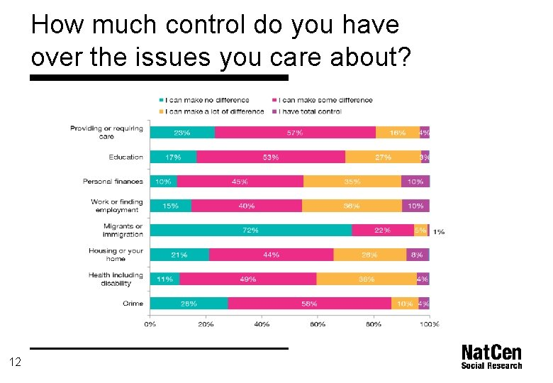 How much control do you have over the issues you care about? 12