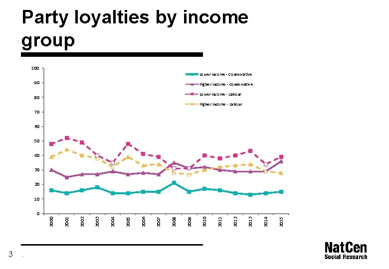 Party loyalties by income group 100 Lower income - Conservative 90 Higher income -
