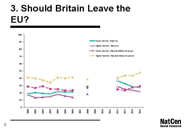 3. Should Britain Leave the EU? 100 lower income - leave EU 90 higher