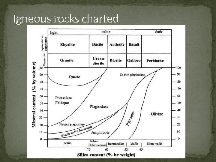 Igneous rocks charted