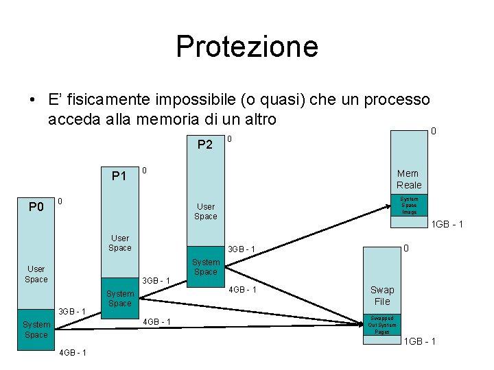 Protezione • E' fisicamente impossibile (o quasi) che un processo acceda alla memoria di