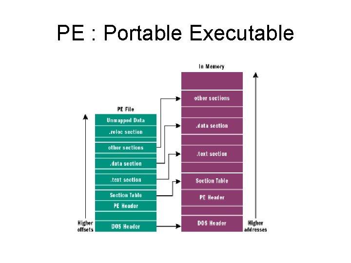 PE : Portable Executable