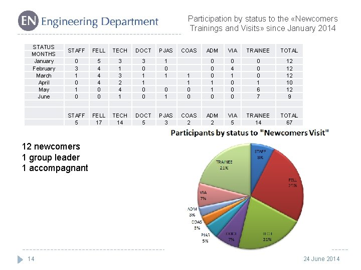 Participation by status to the «Newcomers Trainings and Visits» since January 2014 STATUS MONTHS