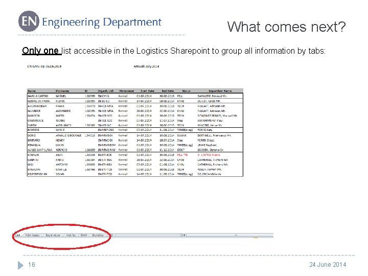 What comes next? Only one list accessible in the Logistics Sharepoint to group all