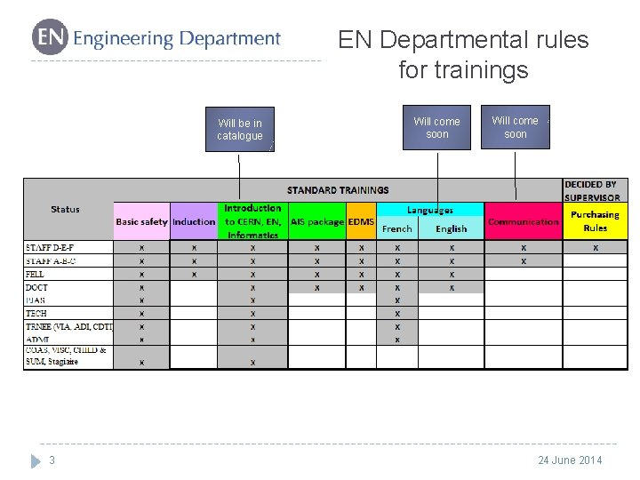 EN Departmental rules for trainings Will be in catalogue 3 Will come soon 24