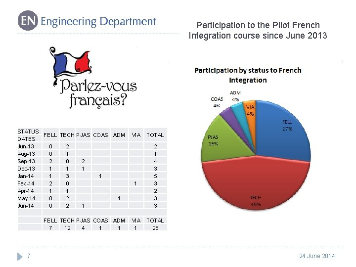 Participation to the Pilot French Integration course since June 2013 STATUS FELL TECH PJAS
