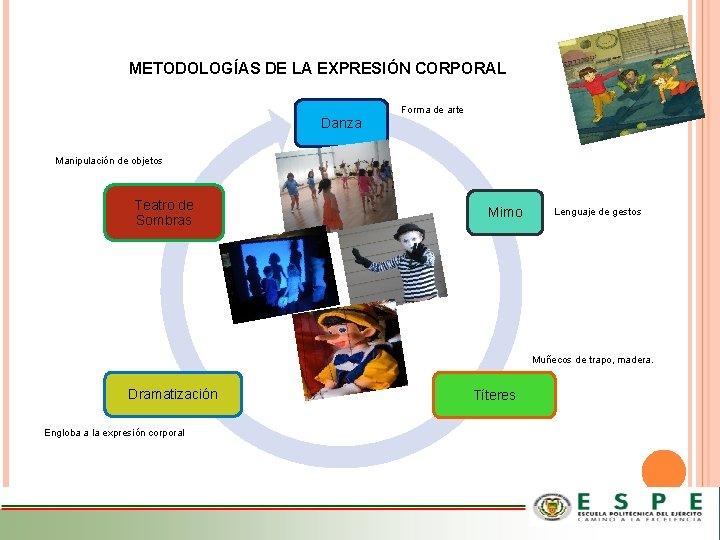 METODOLOGÍAS DE LA EXPRESIÓN CORPORAL Forma de arte Danza Manipulación de objetos Teatro de
