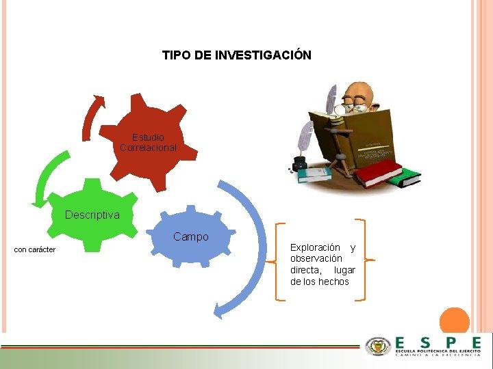 TIPO DE INVESTIGACIÓN Estudio Correlacional Descriptiva Campo con carácter Exploración y observación directa, lugar
