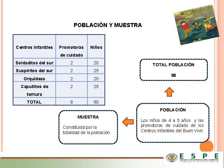 POBLACIÓN Y MUESTRA Centros Infantiles Promotoras Niños de cuidado Soldaditos del sur 2 20