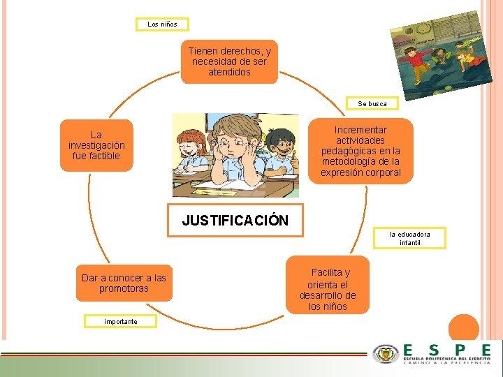 Los niños Tienen derechos, y necesidad de ser atendidos Se busca Incrementar actividades pedagógicas