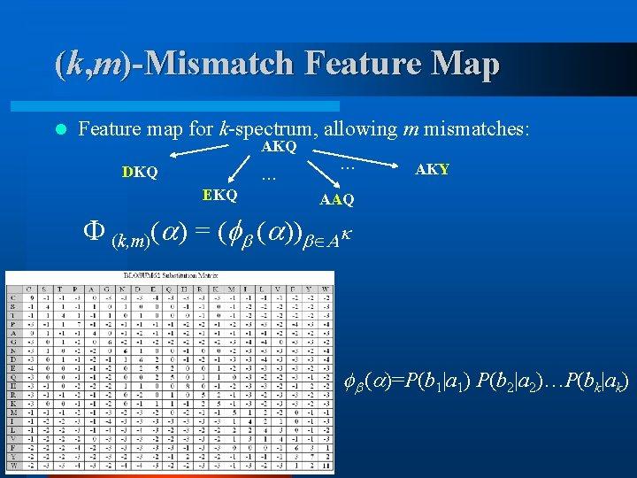 (k, m)-Mismatch Feature Map l Feature map for k-spectrum, allowing m mismatches: AKQ DKQ