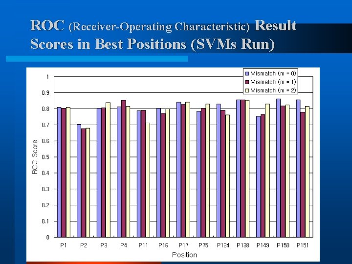 ROC (Receiver-Operating Characteristic) Result Scores in Best Positions (SVMs Run)