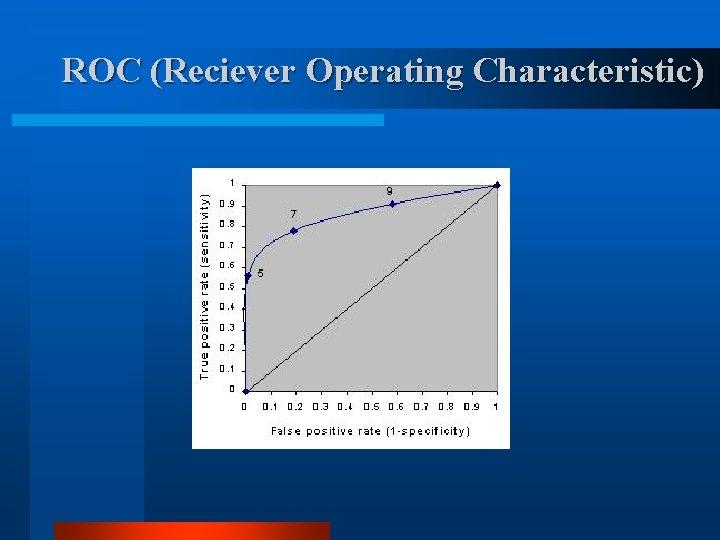 ROC (Reciever Operating Characteristic)