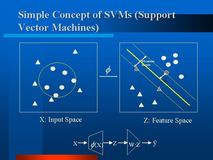 Simple Concept of SVMs (Support Vector Machines) Maximum margin X: Input Space X Z: