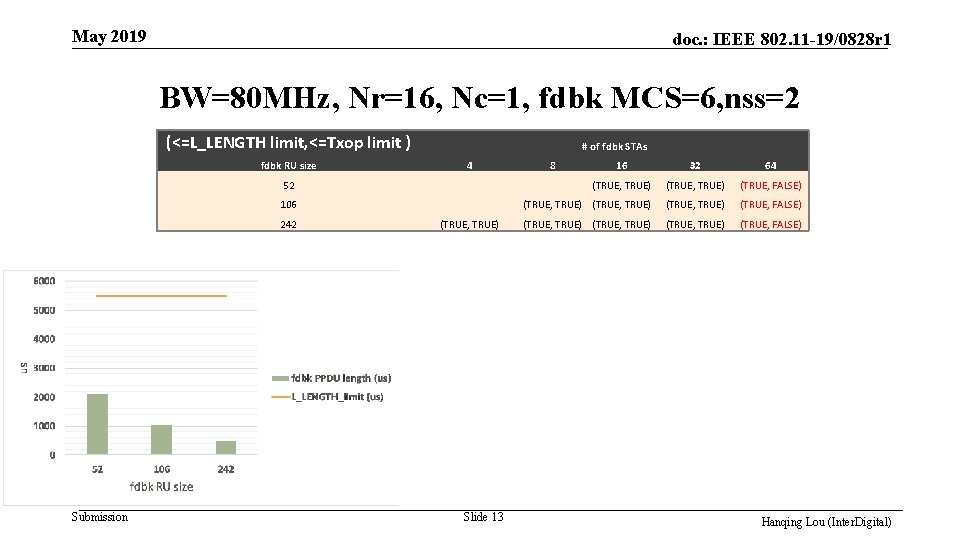 May 2019 doc. : IEEE 802. 11 -19/0828 r 1 BW=80 MHz, Nr=16, Nc=1,
