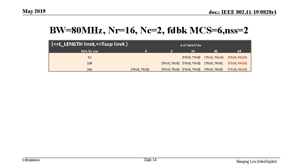 May 2019 doc. : IEEE 802. 11 -19/0828 r 1 BW=80 MHz, Nr=16, Nc=2,