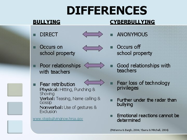 DIFFERENCES BULLYING CYBERBULLYING n DIRECT n ANONYMOUS n Occurs on school property n Occurs
