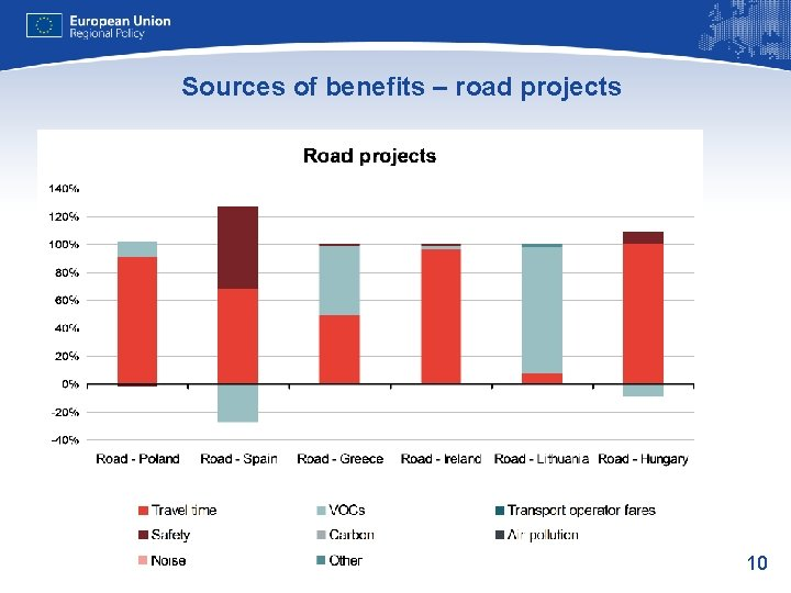 Sources of benefits – road projects 10