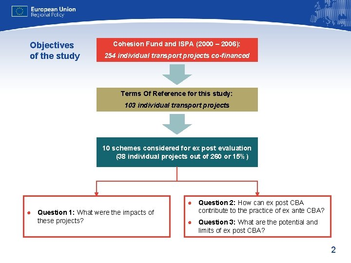 Objectives of the study Cohesion Fund and ISPA (2000 – 2006): 254 individual transport