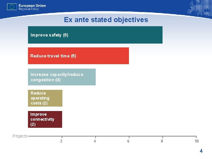 Ex ante stated objectives Improve safety (8) Reduce travel time (6) Increase capacity/reduce congestion
