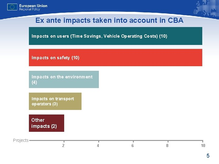 Ex ante impacts taken into account in CBA Impacts on users (Time Savings, Vehicle
