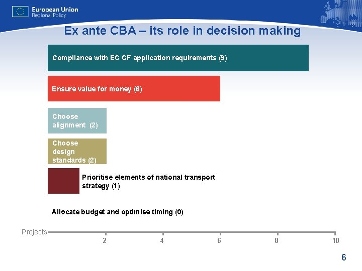 Ex ante CBA – its role in decision making Compliance with EC CF application