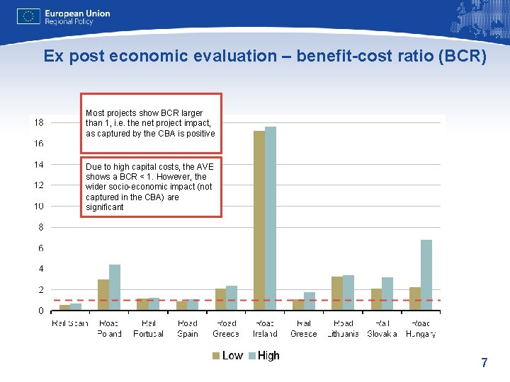 Ex post economic evaluation – benefit-cost ratio (BCR) Most projects show BCR larger than
