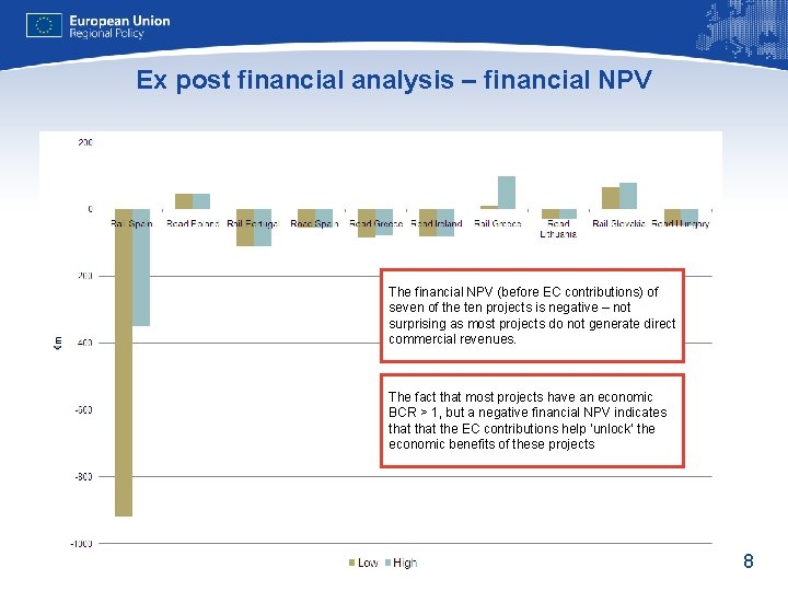 Ex post financial analysis – financial NPV The financial NPV (before EC contributions) of